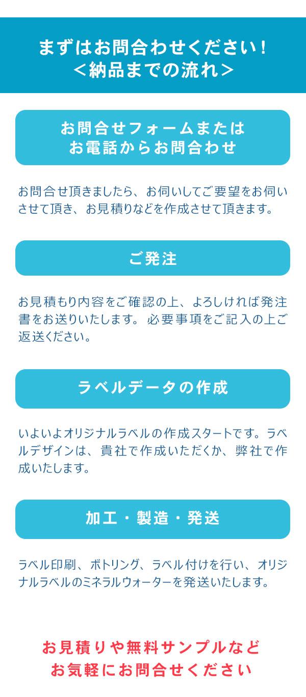 メールか電話でのお問合せ→ご発注→オリジナルラベルデータ作成→加工・製造・発送